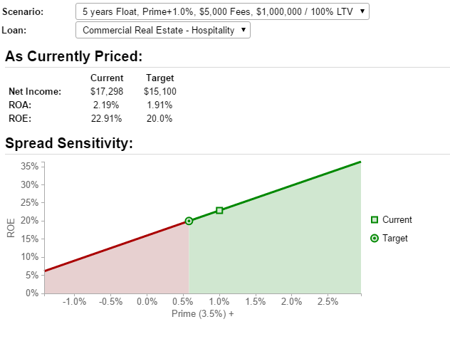 The Spread Sensitivity Graph shows the profitability of a floating rate loan.