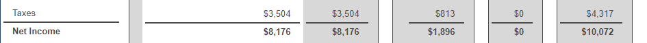 Shows the net income portion of the financial statement