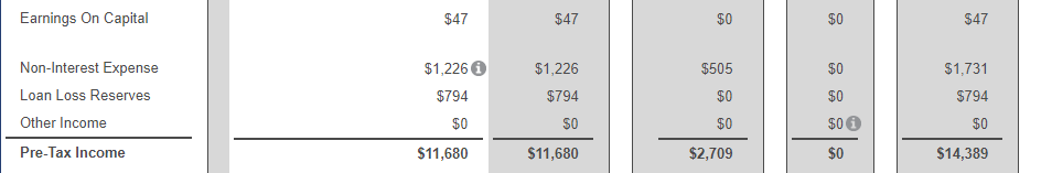 Shows the pretax income portion of the financial statement