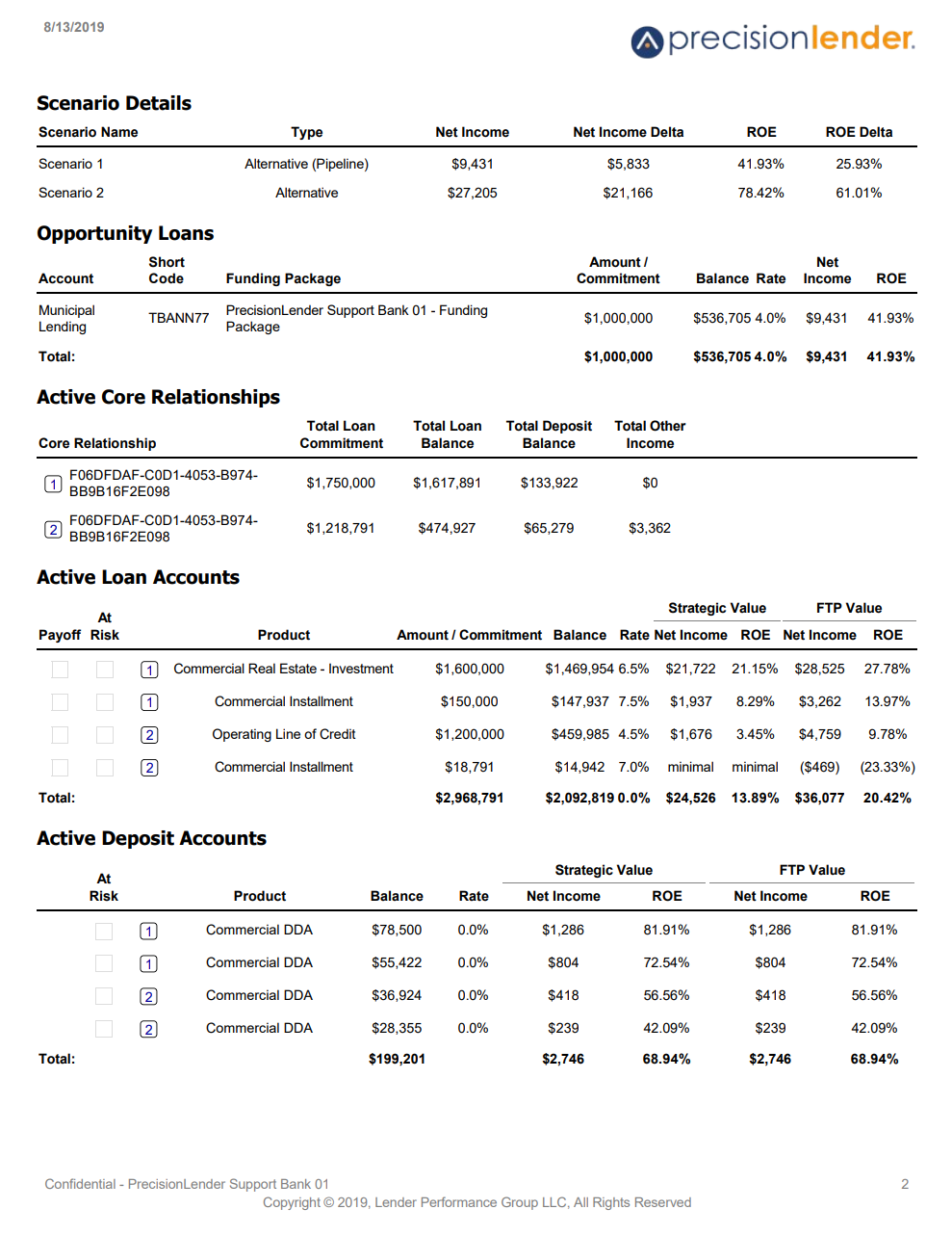 Shows page two of the executive summary relationship impact printout