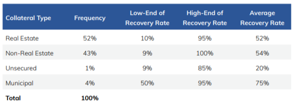 Shows a table for Collateral type, Frequency, Low-End and High-End of Recovery Rate and Average Recovery Rate