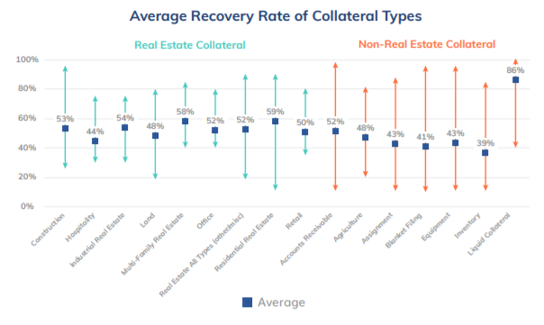 The chart shows that the average recovery rate ranges between 40% and 60%. With exception of Inventory at 39% and Loquid Collateral at 86%.