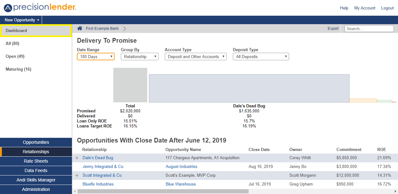 Shows the delivery to promise dashboard