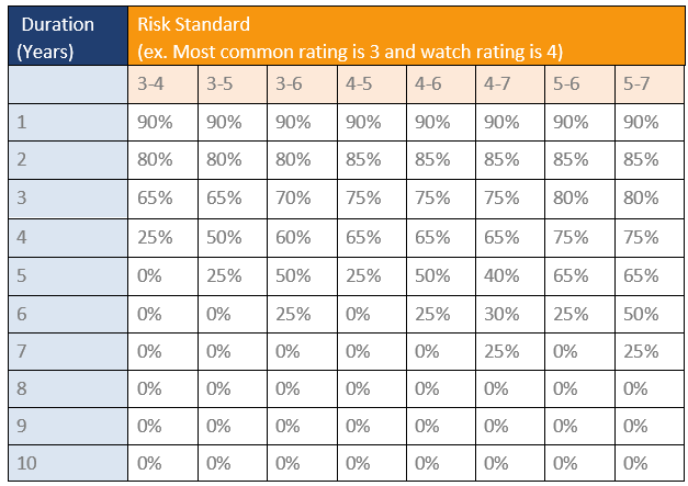 shows risk rating recommendations