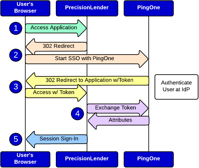 Single Sign-on Login diagram showing the authentication process between the User's browser, PrecisionLender and PingOne