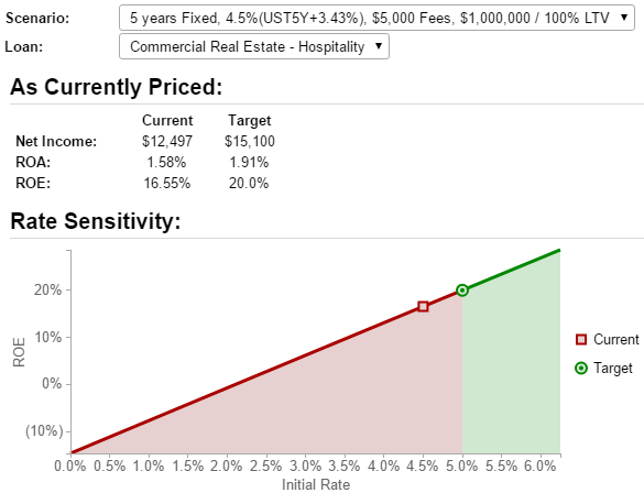 The Rate Sensitivity Graph shows the profitability of a fixed rate loan
