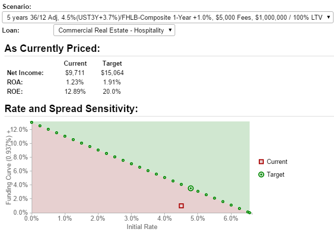 The Rate and Spread Sensitivity shows the profitability of an adjustable rate loan
