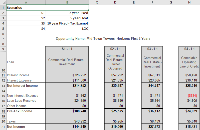 Shows the financial horizon in a excel spreadsheet