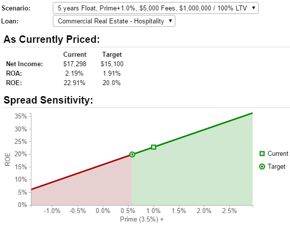 The Spread Sensitivity Graph shows the profitability of a floating rate loan