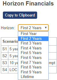 Shows the horizon drop-down menu with different periods