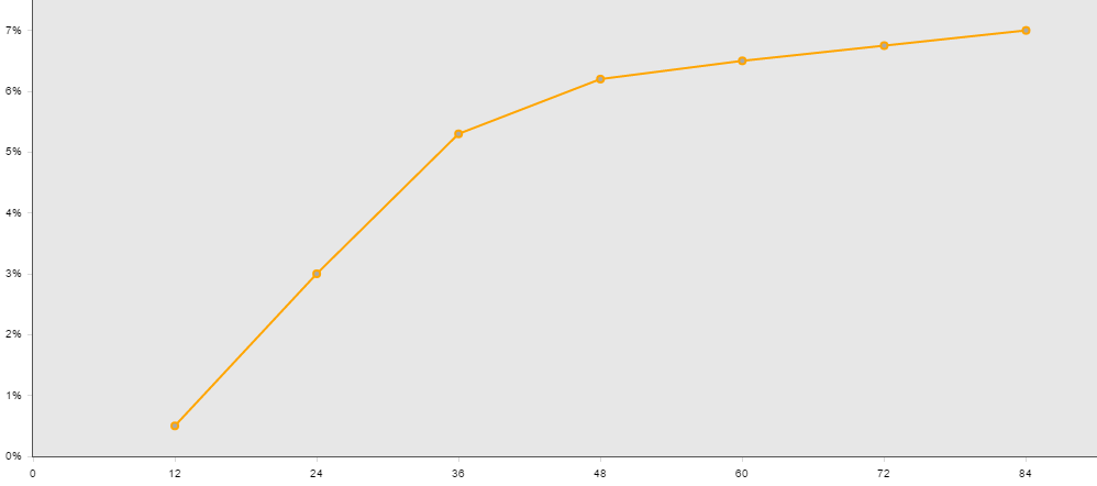 Shows a line graph of the funding curve. x-axis=duration, and y-axis=rate