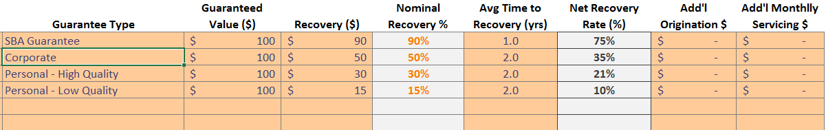 Grid with columns for Guarantee type, value, recovery value, nominal recovery in %, average time to recover in years, net recovery rate, additional origination in $ and additional monthly servicing in $
